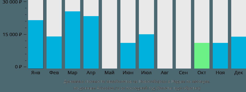 Динамика стоимости авиабилетов из Новосибирска в Надым по месяцам