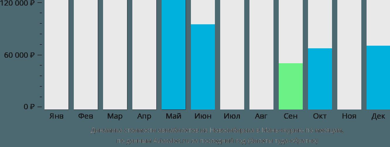 Динамика стоимости авиабилетов из Новосибирска в Маньчжурию по месяцам