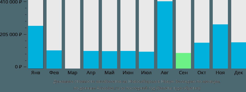 Динамика стоимости авиабилетов из Новосибирска в Новую Зеландию по месяцам