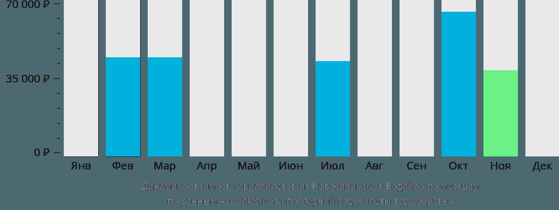 Динамика стоимости авиабилетов из Новосибирска в Бодайбо по месяцам