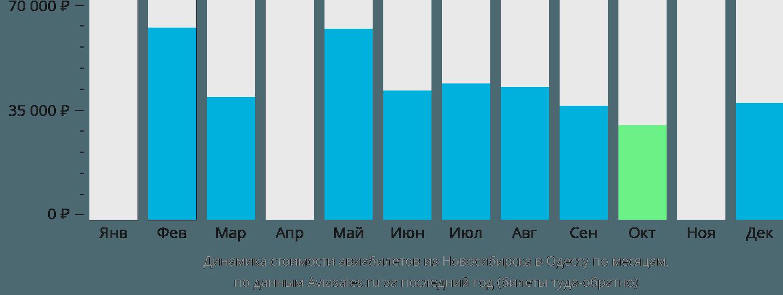 Динамика стоимости авиабилетов из Новосибирска в Одессу по месяцам