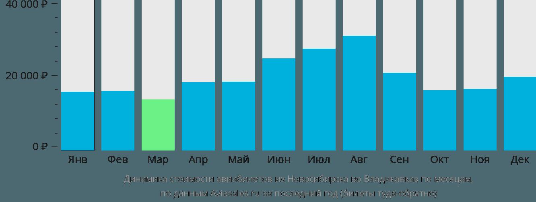 Динамика стоимости авиабилетов из Новосибирска во Владикавказ по месяцам