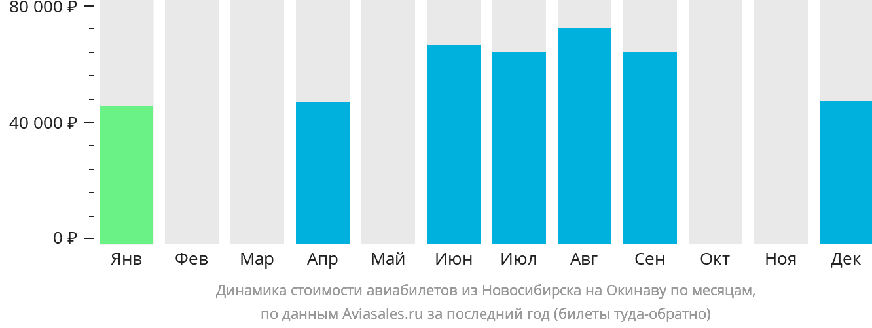 Динамика стоимости авиабилетов из Новосибирска на Окинаву по месяцам