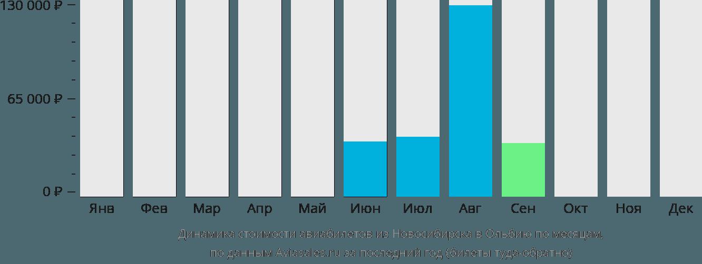 Динамика стоимости авиабилетов из Новосибирска в Ольбию по месяцам