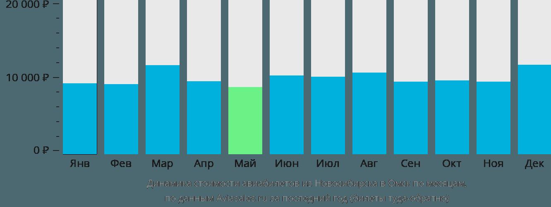 Динамика стоимости авиабилетов из Новосибирска в Омск по месяцам