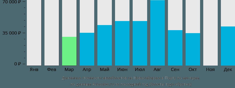 Динамика стоимости авиабилетов из Новосибирска в Порту по месяцам