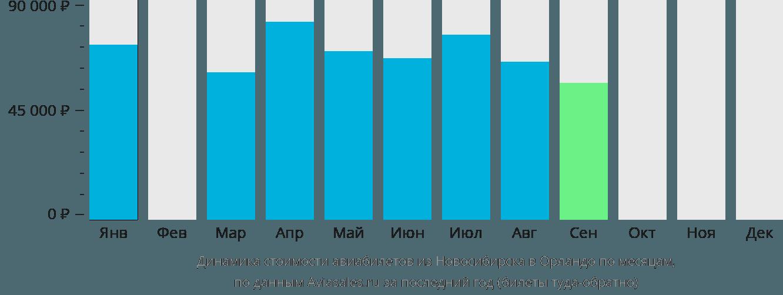 Динамика стоимости авиабилетов из Новосибирска в Орландо по месяцам