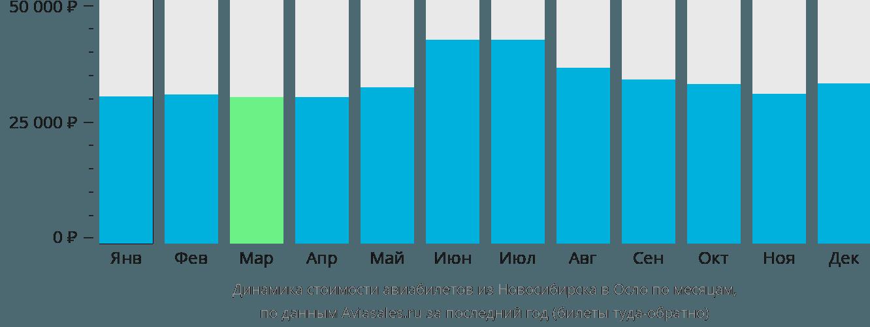 Динамика стоимости авиабилетов из Новосибирска в Осло по месяцам