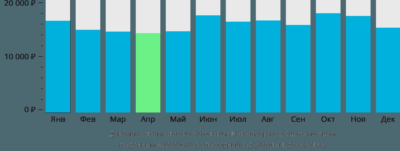 Динамика стоимости авиабилетов из Новосибирска в Ош по месяцам