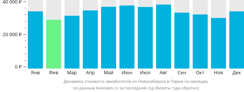 Динамика стоимости авиабилетов из Новосибирска в Париж по месяцам