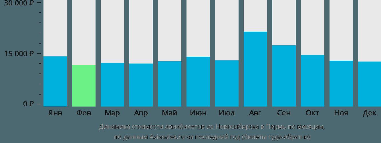 Динамика стоимости авиабилетов из Новосибирска в Пермь по месяцам