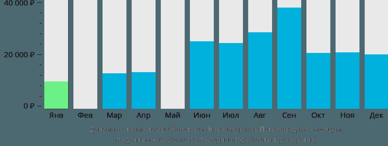 Динамика стоимости авиабилетов из Новосибирска в Петрозаводск по месяцам