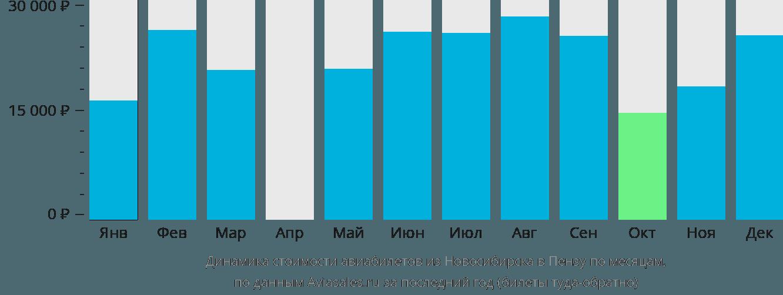 Динамика стоимости авиабилетов из Новосибирска в Пензу по месяцам
