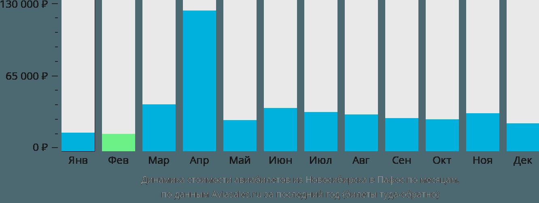 Динамика стоимости авиабилетов из Новосибирска в Пафос по месяцам