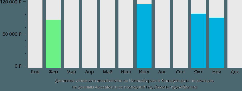 Динамика стоимости авиабилетов из Новосибирска в Филадельфию по месяцам