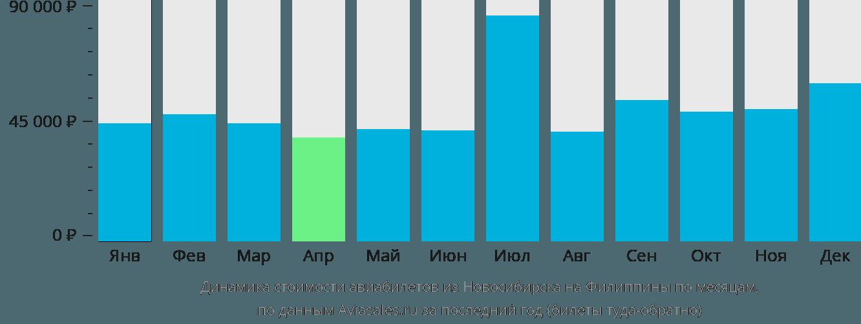 Динамика стоимости авиабилетов из Новосибирска на Филиппины по месяцам
