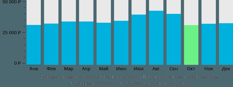 Динамика стоимости авиабилетов из Новосибирска в Петропавловск-Камчатский по месяцам