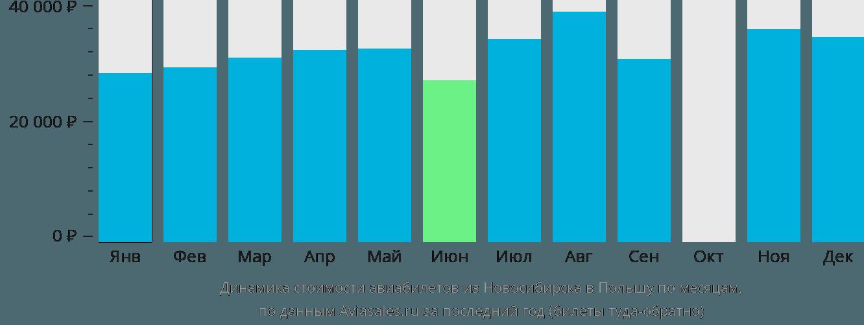 Динамика стоимости авиабилетов из Новосибирска в Польшу по месяцам
