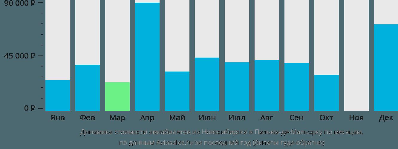 Динамика стоимости авиабилетов из Новосибирска в Пальма-де-Майорку по месяцам