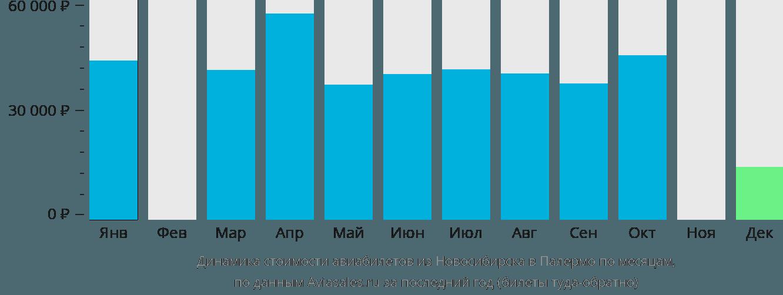 Динамика стоимости авиабилетов из Новосибирска в Палермо по месяцам