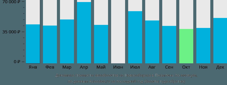 Динамика стоимости авиабилетов из Новосибирска в Пномпень по месяцам