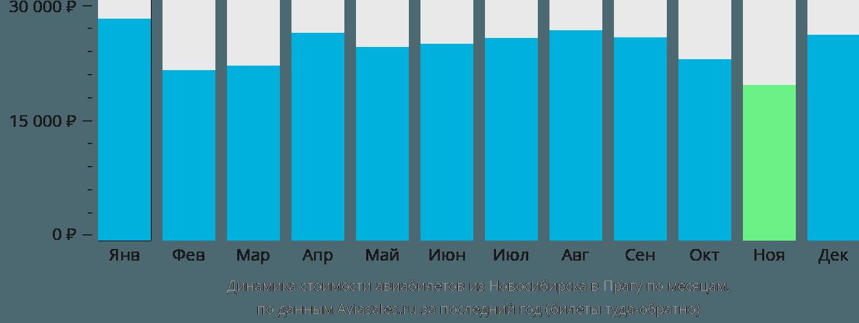 Динамика стоимости авиабилетов из Новосибирска в Прагу по месяцам