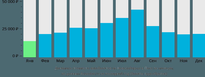 Динамика стоимости авиабилетов из Новосибирска в Пизу по месяцам