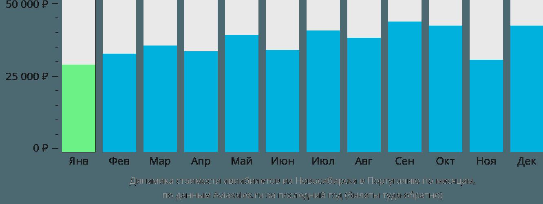 Динамика стоимости авиабилетов из Новосибирска в Португалию по месяцам
