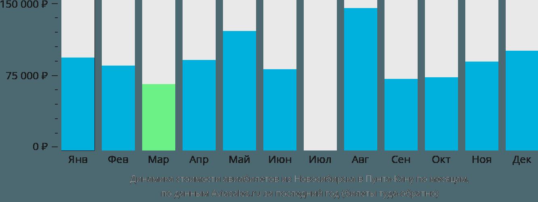 Динамика стоимости авиабилетов из Новосибирска в Пунта-Кану по месяцам