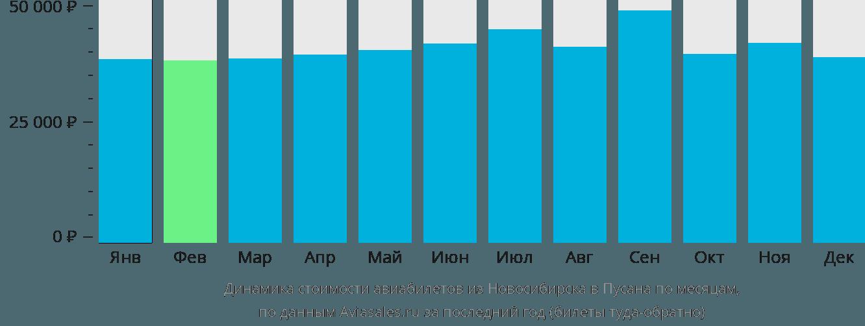 Динамика стоимости авиабилетов из Новосибирска в Пусана по месяцам