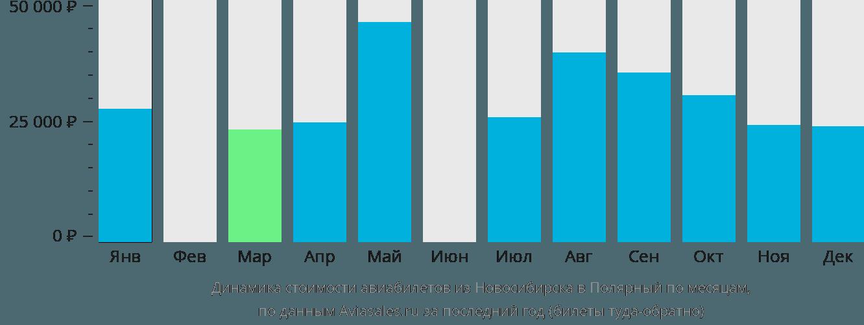 Динамика стоимости авиабилетов из Новосибирска в Полярный по месяцам