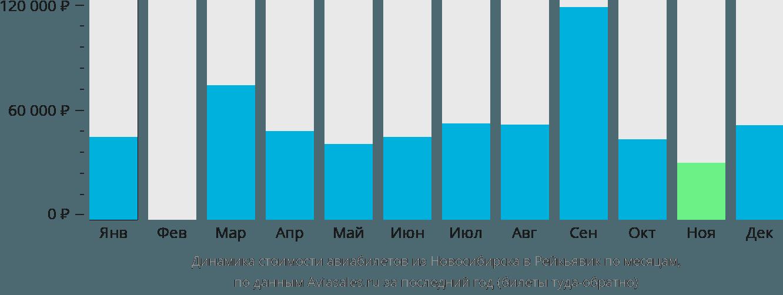 Динамика стоимости авиабилетов из Новосибирска в Рейкьявик по месяцам