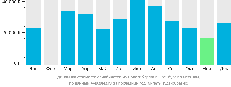 Динамика стоимости авиабилетов из Новосибирска в Оренбург по месяцам