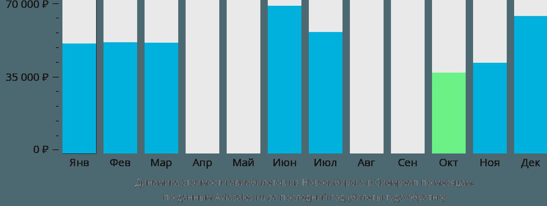 Динамика стоимости авиабилетов из Новосибирска в Сиемреап по месяцам