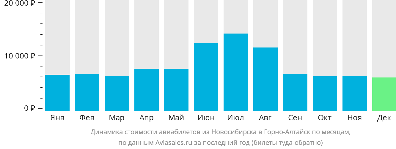 Динамика стоимости авиабилетов из Новосибирска в Горно-Алтайск по месяцам