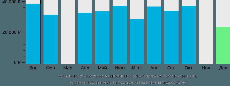 Динамика стоимости авиабилетов из Новосибирска на Родос по месяцам