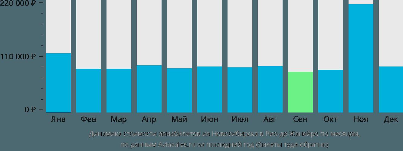 Динамика стоимости авиабилетов из Новосибирска в Рио-де-Жанейро по месяцам