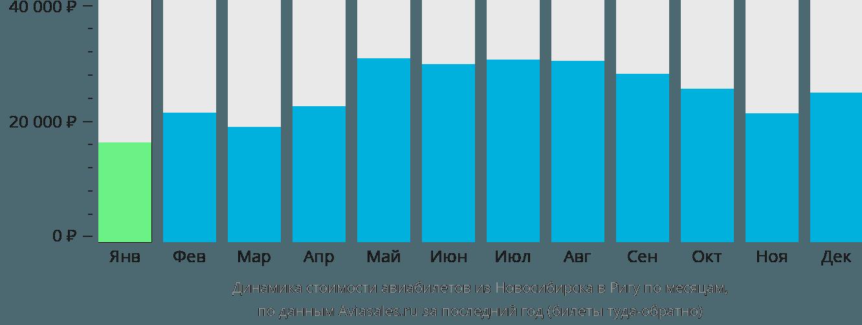 Динамика стоимости авиабилетов из Новосибирска в Ригу по месяцам