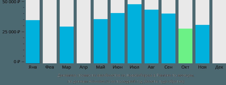Динамика стоимости авиабилетов из Новосибирска в Римини по месяцам