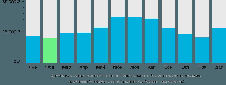 Динамика стоимости авиабилетов из Новосибирска в Ростов-на-Дону по месяцам
