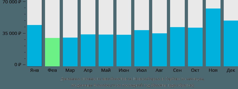 Динамика стоимости авиабилетов из Новосибирска в Сербию по месяцам