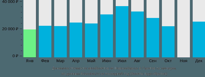 Динамика стоимости авиабилетов из Новосибирска в Саратов по месяцам