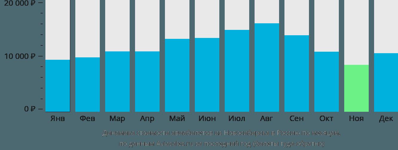 Динамика стоимости авиабилетов из Новосибирска в Россию по месяцам