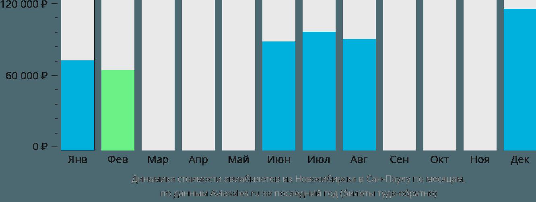 Динамика стоимости авиабилетов из Новосибирска в Сан-Паулу по месяцам