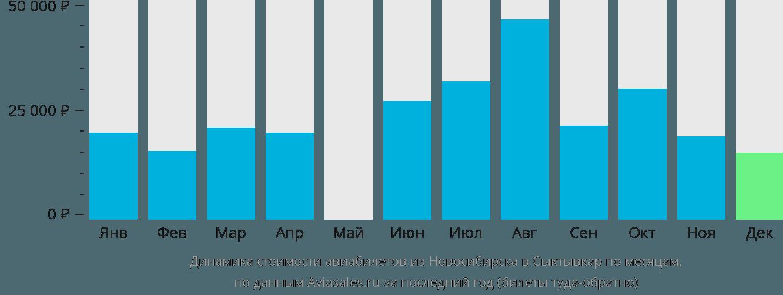 Динамика стоимости авиабилетов из Новосибирска в Сыктывкар по месяцам