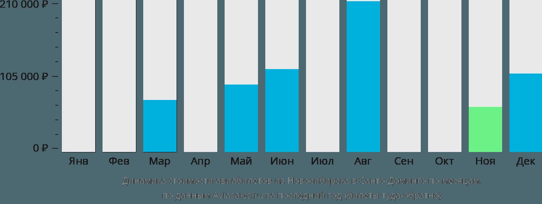 Динамика стоимости авиабилетов из Новосибирска в Санто-Доминго по месяцам