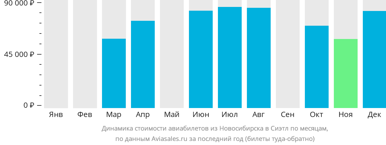 Динамика стоимости авиабилетов из Новосибирска в Сиэтл по месяцам