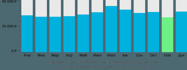Динамика стоимости авиабилетов из Новосибирска в Сеул по месяцам
