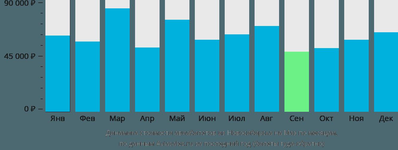 Динамика стоимости авиабилетов из Новосибирска на Маэ по месяцам