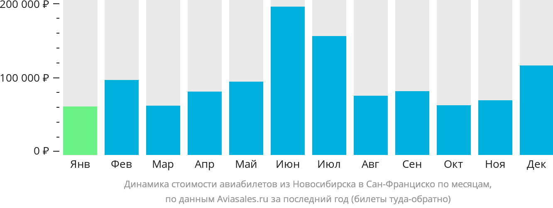 Динамика стоимости авиабилетов из Новосибирска в Сан-Франциско по месяцам